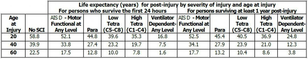 Spinal Cord Injury life expectancy vs SCI severity