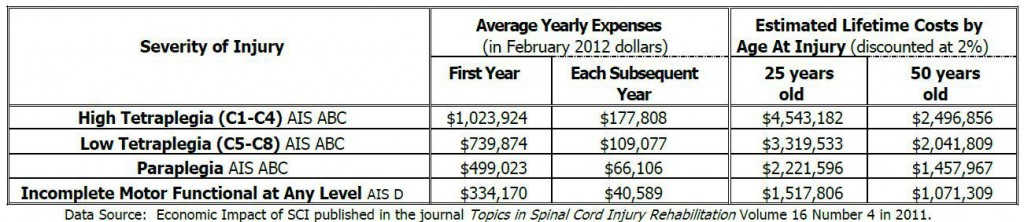 lifetime costs are for SCI patients ages 25 and 50