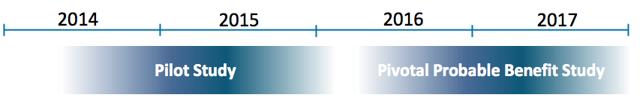 timeline based on HDE approval